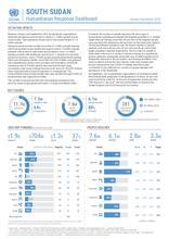 South Sudan Humanitarian Response Dashboard January to September 2020