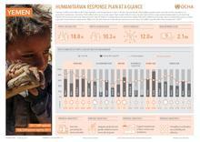 Yemen: Humanitarian Response Plan at a glance (6 February 2017) [EN/AR]