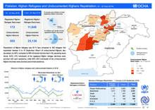 Pakistan: Afghan Refugees and Undocumented Afghan Repatriation 16 - 22 Sep 2018
