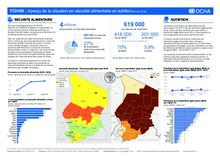 Tchad - Snapshot sécurité alimentaire et nutrition / Snapshot Food security and Nutrition overview - février 2018