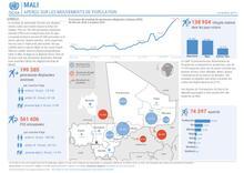 MALI: APERÇU SUR LES MOUVEMENTS DE POPULATION NOVEMBRE 2019