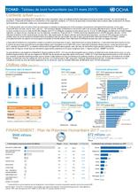 Tchad - Tableau de bord Humanitaire au 31 mars 2017