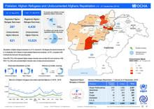 Pakistan: Afghan Refugees and Undocumented Afghan Repatriation 15 - 21 September 2019