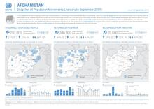 AFGHANISTAN: Snapshot of Population Movements (January to September 2019)