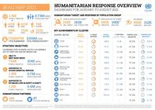 Iraq: Humanitarian Response Dashboard - January to August 2021