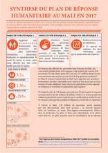 Synthèse du plan de réponse humanitaire au Mali en 2017