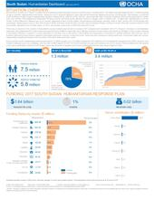 South Sudan: Humanitarian Dashboard (January 2017)