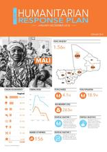 Synthèse du plan de réponse humanitaire au Mali en 2018 / Summary of the humanitarian response plan for Mali in 2017