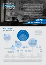 2018 Summary Humanitarian Needs Overview: Syrian Arab Republic - 21 Nov 2017 [EN/AR]