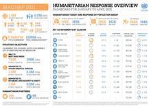 Iraq: Humanitarian Dashboard (Jan to Apr 2021) [EN][کوردی][العربية]