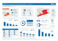 Yemen: Governorate Dashboards | As of March 2017 [EN/AR]