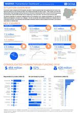 Nigeria: Humanitarian Dashboard (as of 28th December 2016)