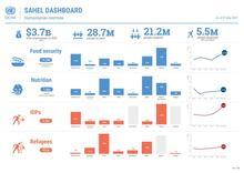 Sahel Regional Dashboard - 31 May 2021 [EN]
