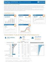 RCA: OCHA Tableau de bord humanitaire (2ème trimestre)