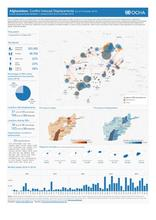 Conflict-Induced Displacements: Situation and Response (16 October 2016)