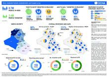 Iraq: Humanitarian Dashboard (September 2018)
