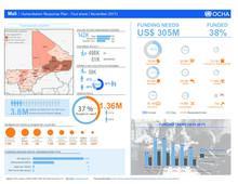 Humanitarian Response Plan - Fact Sheet (Nov 2017)