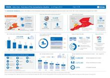 Yemen: Governorate Dashboard by Hub (as of August 2017)