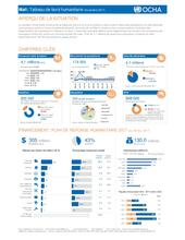 Mali: Tableau de bord humanitaire (Novembre 2017) / Mali: Humanitarian Dashboard (as of November 2017)