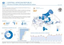 RCA-OCHA: Aperçu des incidents affectant les humanitaires aou 2020 | Overview of incidents affecting humanitarian workers Aug 2020