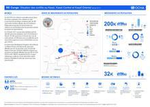 RD Congo : Situation des conflits au Kasaï, Kasaï Central et Kasaï Oriental au 28 février 2017 [FR/EN]