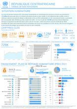 RCA: OCHA Tableau de bord humanitaire | Humanitarian Dashboard Janvier - Mars 2021