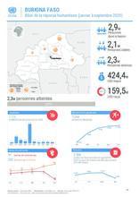 Burkina Faso : HRP2020 Bilan de la réponse 3ème trimestre