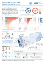 Yemen Humanitarian Fund - Third Quarterly Dashboard (January - October 2018)