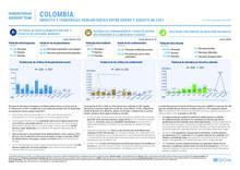 Impacto y tendencias humanitarias entre enero y agosto de 2021. 22/08/2021