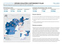 Afghanistan: Spring Disaster Contingency Plan (Mar-Jun 2021)