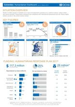 Colombia: Humanitarian Dashboard (as of 31 March 2017)