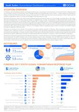South Sudan: Humanitarian Dashboard (As of February 2017)