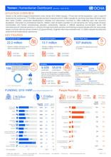 Yemen: Humanitarian Dashboard (January - April 2018)