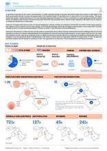 Iraq 2019: Humanitarian Dashboard Summary for KRI (January to December 2019)