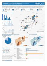 Coonflict-induced IDPs Dashboard (21 August 2016)