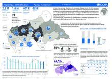 République centrafricaine : Aperçu Humanitaire (au 20 Mars 2017)