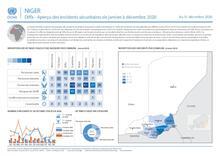 Niger: Diffa - Aperçu des incidents sécuritaires de janvier à décembre 2020
