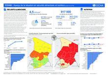 TCHAD : Aperçu de la situation en sécurité alimentaire et nutrition- septembre 2018 (Fr/Eng)