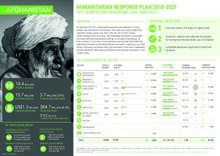 Afghanistan: Humanitarian Response Plan - Quarter One Dashboard (Jan - mar 2021)