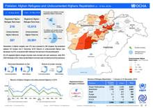 Pakistan: Afghan Refugees and Undocumented Afghan Repatriation 4 - 10 Nov 2018
