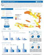 Haiti: Drought Snapshot, July 2016 (ENG)
