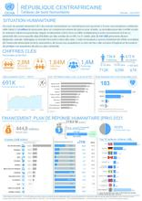 RCA: OCHA Tableau de bord humanitaire | Humanitarian Dashboard Jan - August 2020