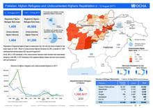 Pakistan: Afghan Refugees and Undocumented Afghan Repatriation (6 - 12 August 2017)