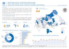 RCA: OCHA - Aperçu des incidents affectant les humanitaires | Overview of incidents affecting humanitarian workers Dec 2020