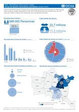 Carte : Haut-Lomami, Haut-Katanga et Lualaba - Zones de besoins humanitaires au 31 octobre 2016 (Format A4)