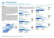 Afghanistan: ICCT Quarterly Pipeline Tracking Report (Jul - Sep 2020)