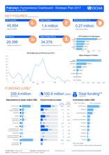 Pakistan: Humanitarian Dashboard - Strategic Plan 2017 (1 January - 30 June 2017)