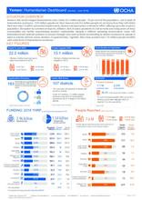 Yemen: Humanitarian Dashboard (January - June 2018)