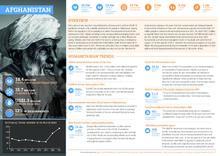 Afghanistan: Humanitarian Crisis