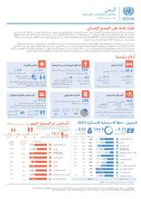 Yemen: Humanitarian Dashboard (January - December 2019) [EN/AR]